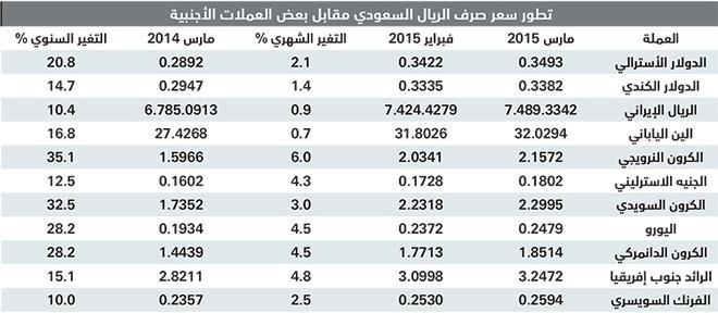 سعر الجنيه الاسترليني مقابل الريال السعودي