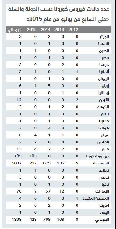 """«الصحة العالمية» لـ""""الاقتصادية"""" : «كورونا» مستمر في السعودية بسبب الإبل"""