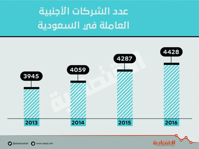 4428 شركة أجنبية في السعودية برساميل 28 مليار ريال .. 3.4 % من إجمالي الشركات