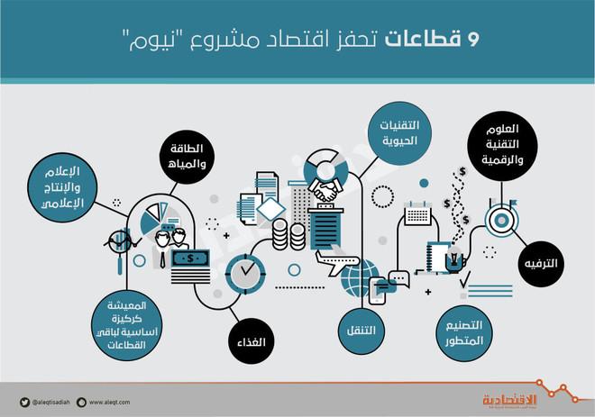 محمد بن سلمان يرسم المستقبل بمشروع «نيوم» .. والاستثمارات ...