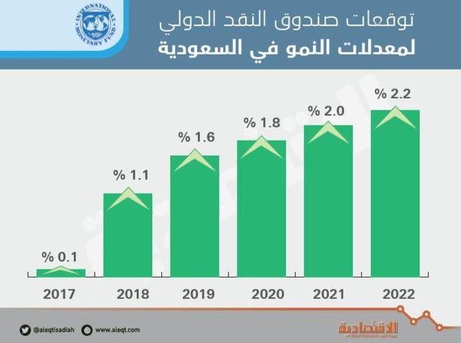 صندوق النقد : إصلاح أسعار الطاقة يوفر 254 مليار ريال ...