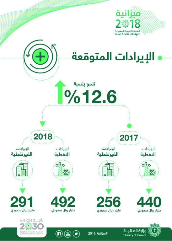 أضخم موازنة سعودية .. تعادل 70 ألف ضعف أول ميزانية للدولة