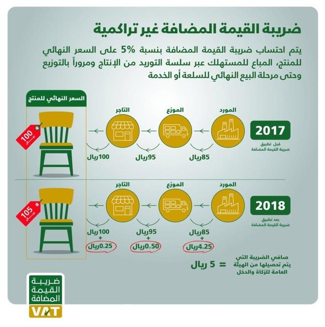 الزكاة توضح طريقة احتساب السعر النهائي للمنتج قبل تطبيق ضريبة القيمة المضافة وبعد التطبيق صحيفة الاقتصادية