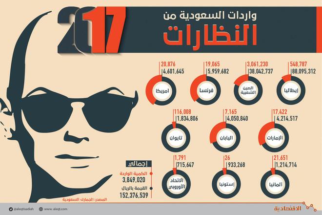 9dd54c2d1 سوق «البصريات» في السعودية .. «منجم ذهب» لمصنعي النظارات المقلدة ...