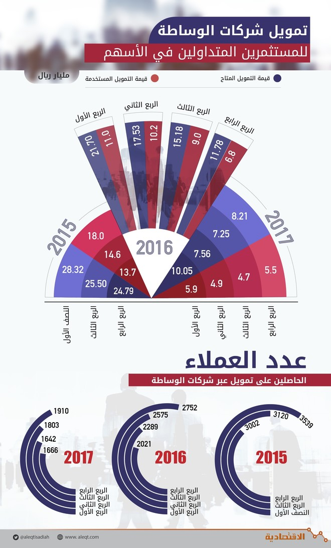 724f4e969 ارقام: اخبار ومعلومات سوق الأسهم السعودي - تاسي
