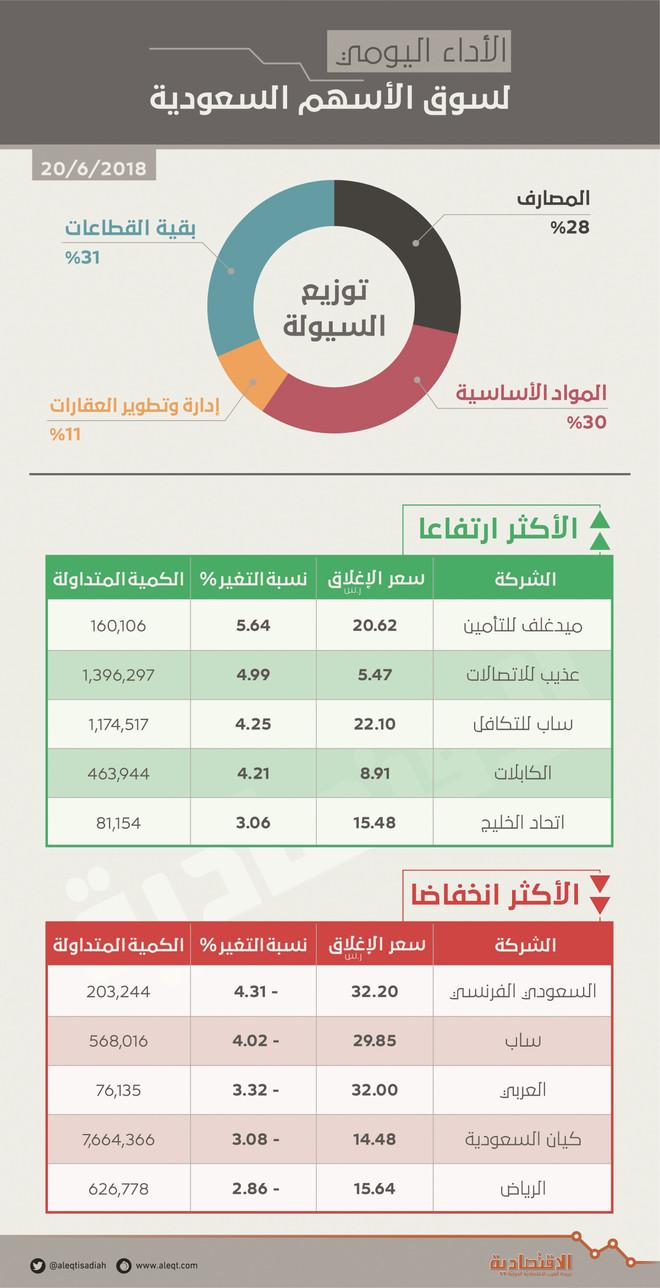 de1d7eb9e الأسهم السعودية تخسر 104 نقاط في أول تداولات بعد العيد .. كررت ...