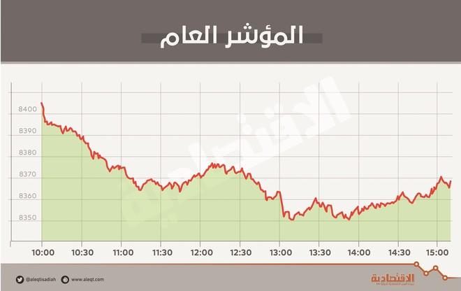 """بضغط """"المصارف"""" .. الأسهم السعودية تسجل أطول سلسلة تراجع في شهر"""