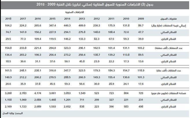 انخفاض صفقات القطاع السكني 8.4 % للأسبوع الثاني