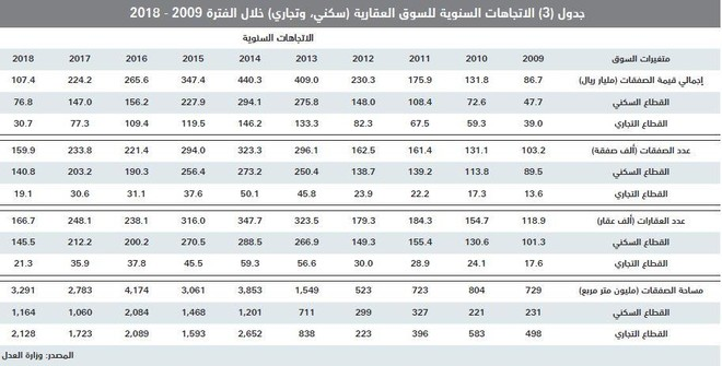 الاقتصاد السعودي ينمو 8 %خلال 2014 - 2018 مدعومابتراجع التضخم العقاري 25 %