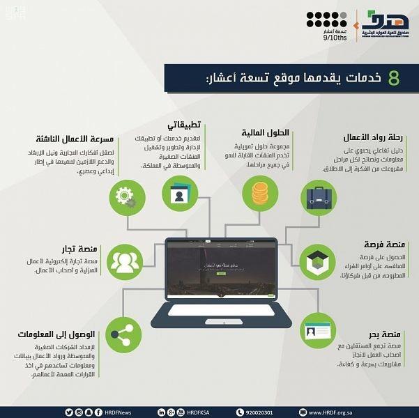 """""""هدف"""" يوفر 8 حلول لدعم ريادة الأعمال والمنشآت الصغيرة والمتوسطة عبر """"تسعة أعشار"""""""