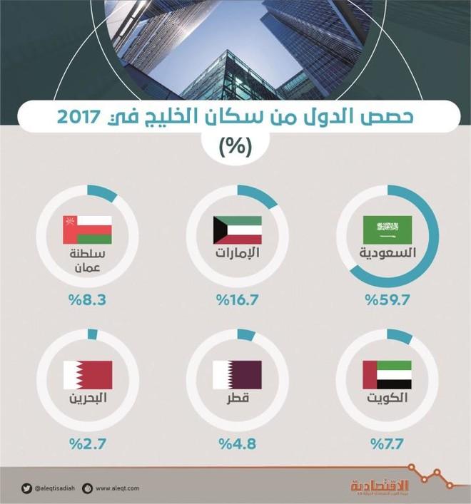 دول الخليج في المرتبة الـ 13 بين أكبر الاقتصادات العالمية بناتج 1.47 تريليون دولار