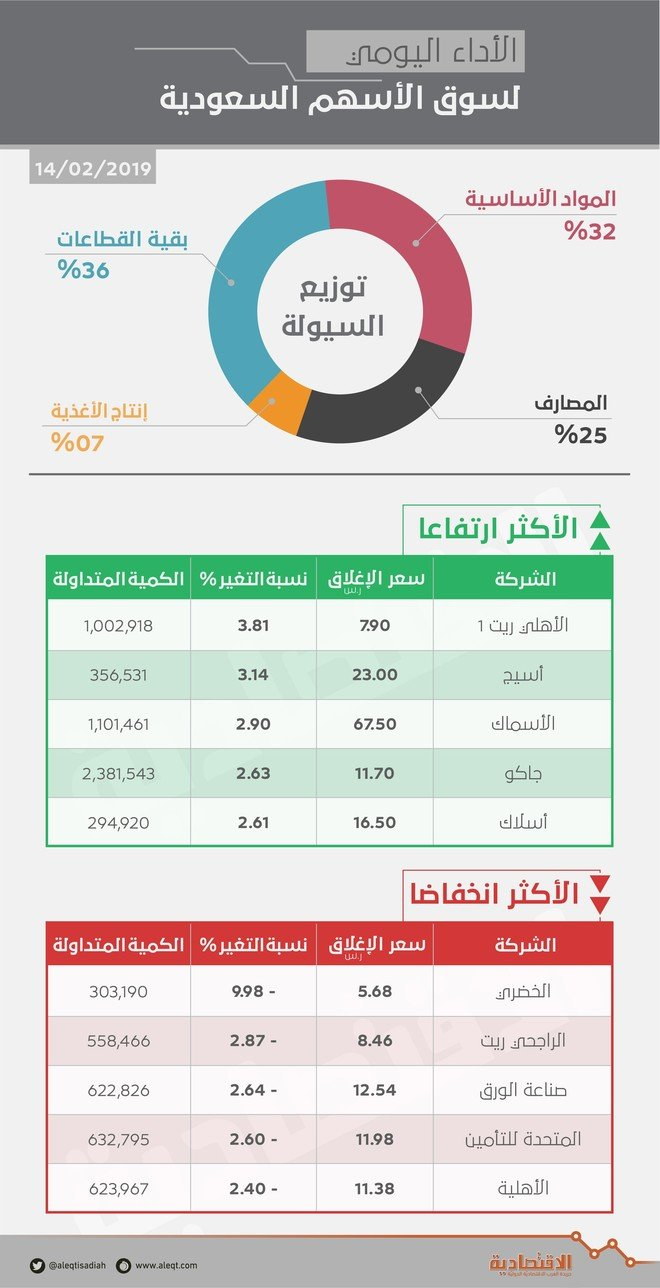 51b79e3d387ac الأسهم السعودية تواصل ارتفاعها للجلسة الثالثة بدعم قطاع