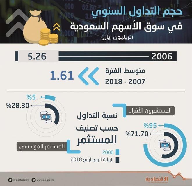 0a1d063ba7a69 ارتفاع التداول المؤسسي في سوق الأسهم المحلية 23 % منذ انهيار فبراير 2006