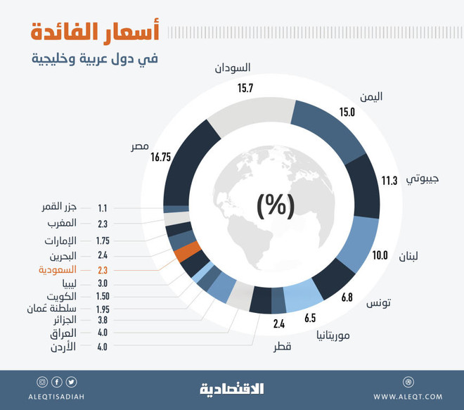 أسعار الفائدة حول العالم .. 15 دولة تتجاوز 15 % و20 «صفرية» و4 بلدان بالسالب