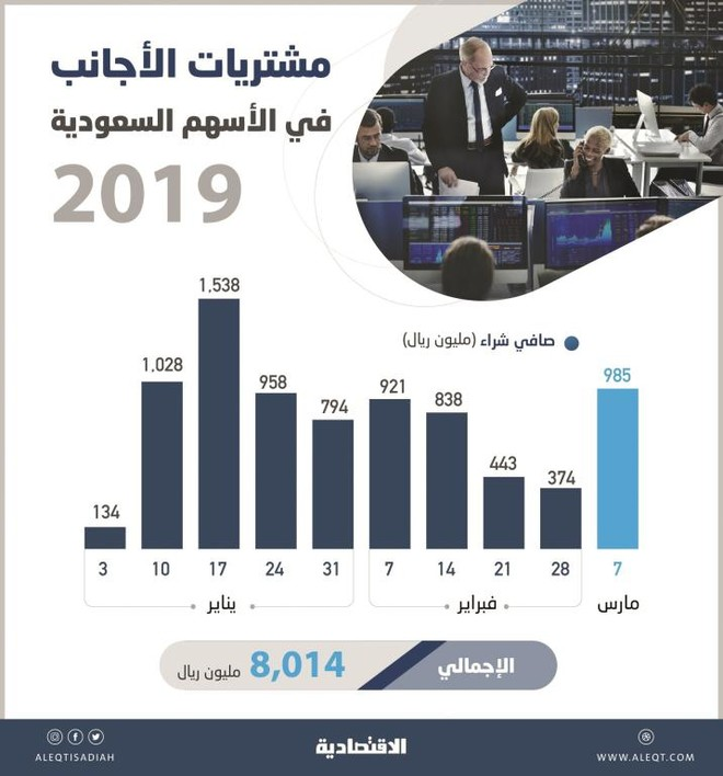 a83a72741f2e1 8 مليارات ريال مشتريات صافية للأجانب في الأسهم السعودية خلال 10 أسابيع
