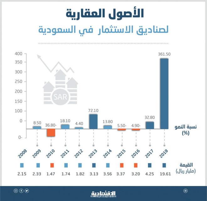 977a2aa57f750 الأصول العقارية لصناديق الاستثمار في السعودية تنمو 361 % .. الأعلى في 10  سنوات