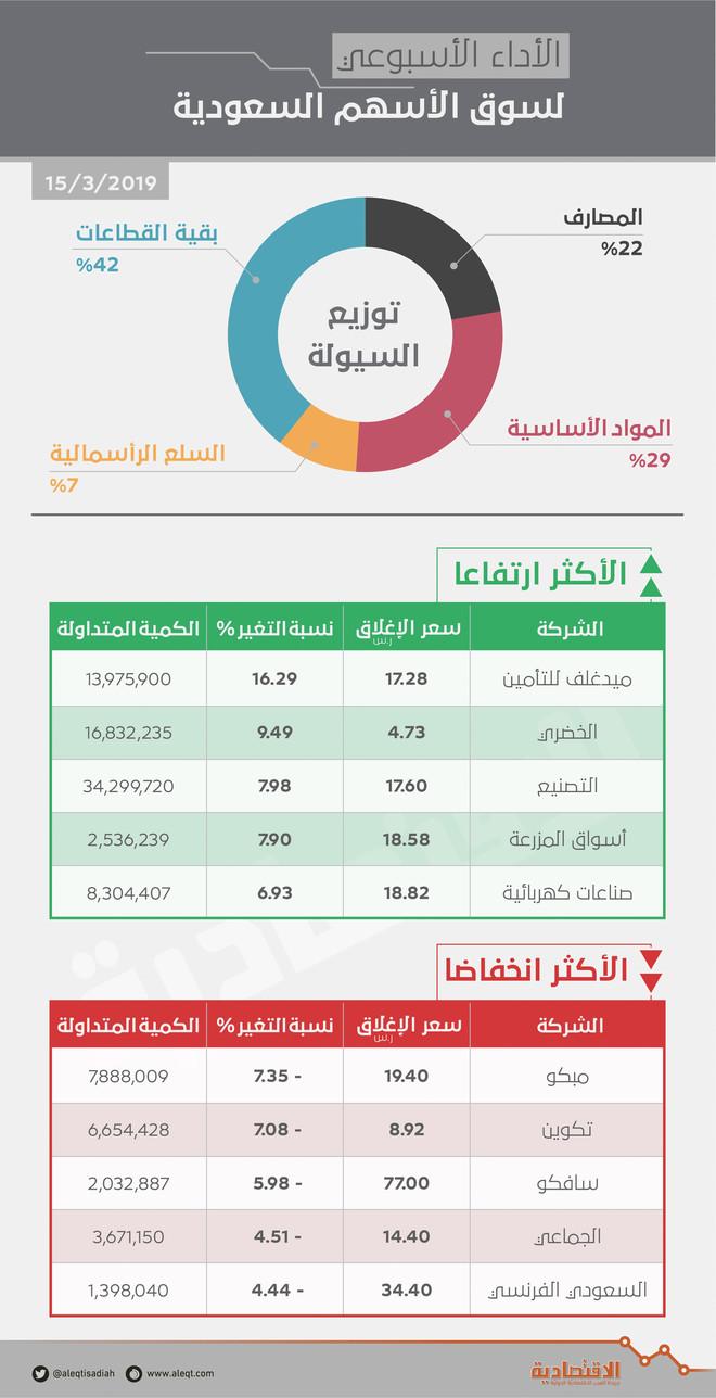 d391a160805d3 الأسهم السعودية تضيف إلى قيمتها السوقية 27 مليار ريال في أسبوع