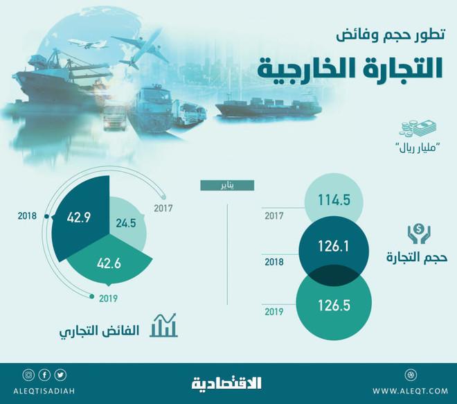 ef9fb2418 ارتفاع حجم التجارة الخارجية للسعودية إلى 126.5 مليار ريال في يناير ...