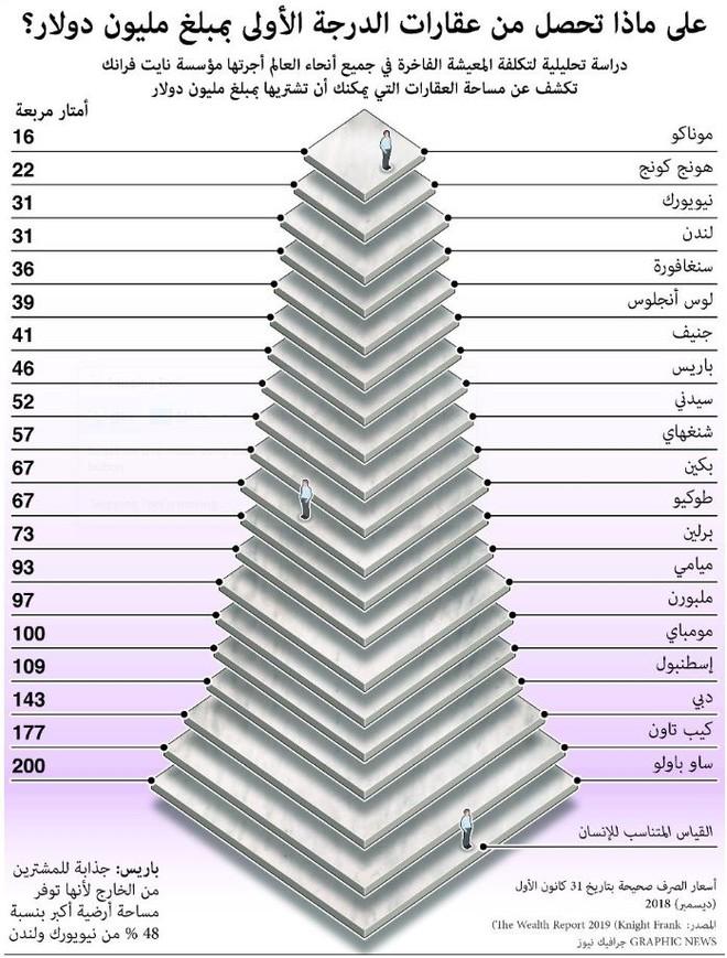 رد: صحيفة الاقتصادية وكاتبها العمري يقولون ان العقار عندنا رخيص