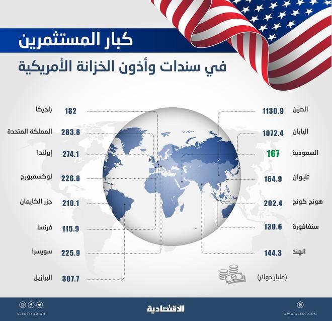 988bacc3b62ad المملكة ترفع استثماراتها في السندات الأمريكية إلى 167 مليار دولار خلال  فبراير