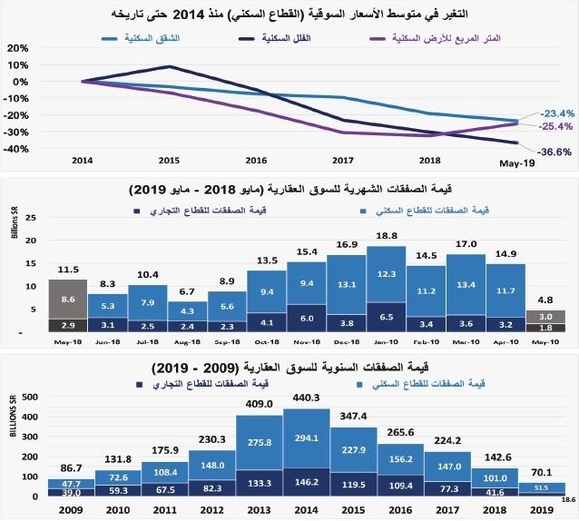 f8321651af10f انخفاض قيمة صفقات القطاع السكني 19.8 % للأسبوع الخامس على التوالي