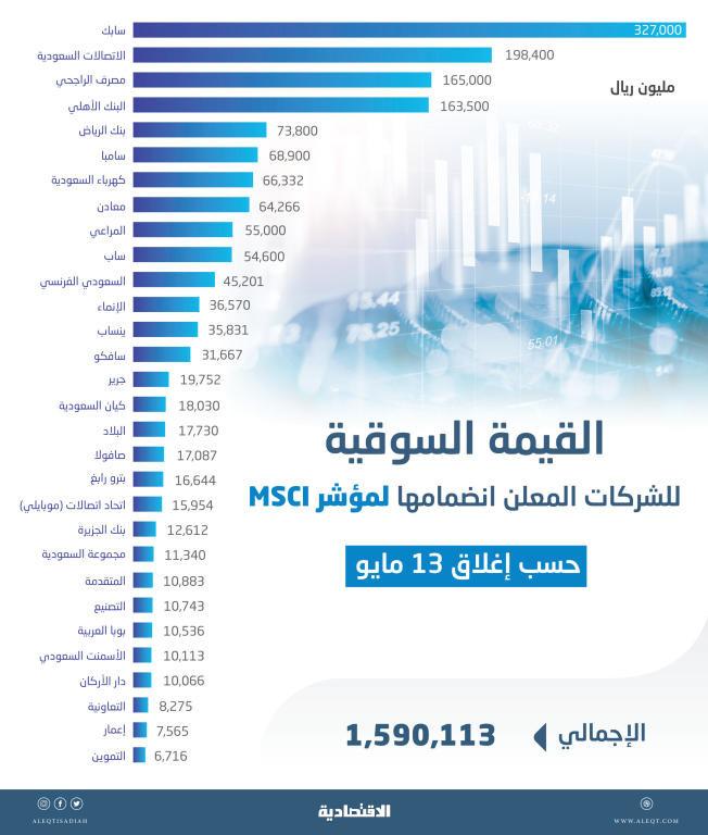4a148a9cd85e7 1.6 تريليون ريـال القيمة السوقية لـ 30 شركة سعودية ستنضم إلى مؤشر MSCI