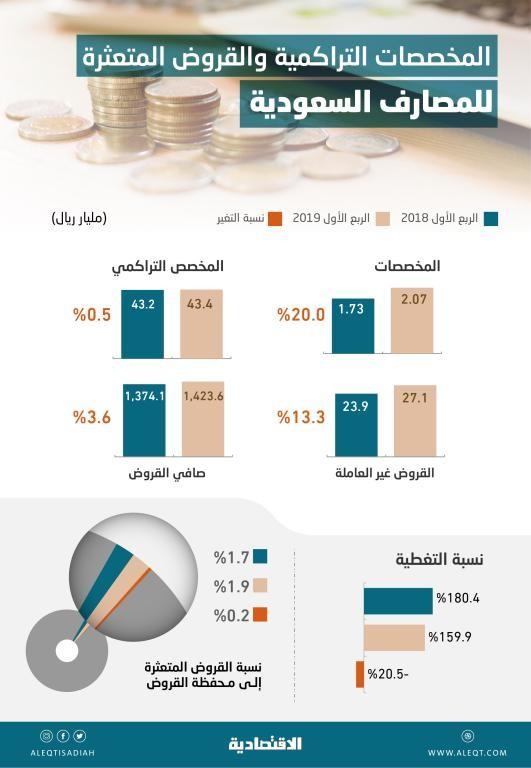 17d2e401b2b99 43.4 مليار ريال مخصصات تراكمية للمصارف السعودية .. تغطي القروض المتعثرة 160  %