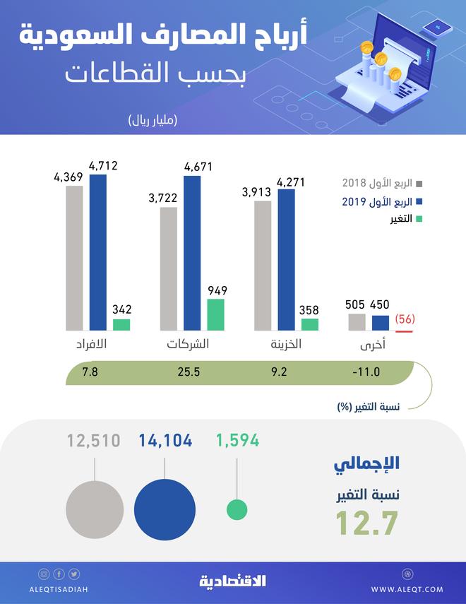 e105b00f748a4 66.5 % من أرباح المصارف السعودية من «الأفراد» و«الشركات» .. 9.4 مليار ريال
