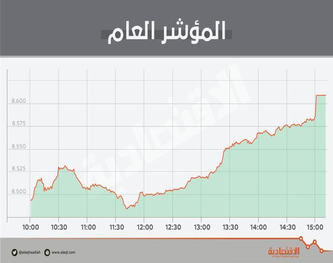 047b0be4429b5 الأسهم السعودية تصعد 140 نقطة بدعم «المصارف» .. والقيمة السوقية تتخطى  تريليوني ريال