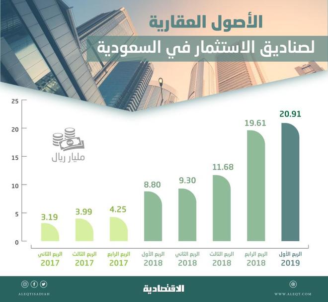 9f2e5a41375e2 17.5 % من أصول صناديق الاستثمار السعودية «عقارية» .. بلغت 20 مليار ريال