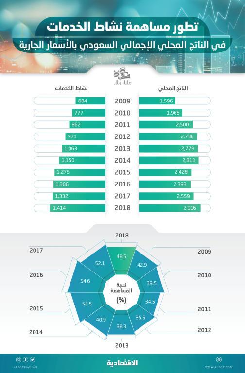 48.5 % مساهمة قطاع الخدمات في الاقتصاد السعودي بناتج قياسي عند 1.4 تريليون ريال