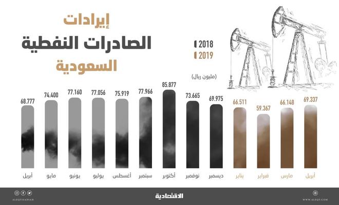 3095d9eeb 261.4 مليار ريـال إيرادات السعودية من صادرات النفط في 4 أشهر .. ارتفعت 1.9 %