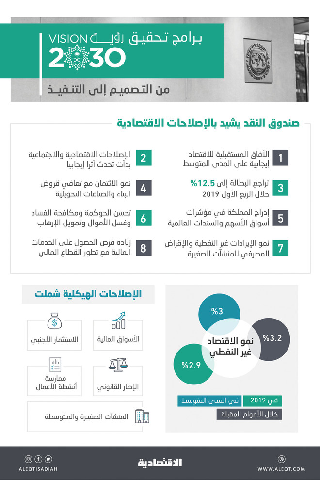 «صندوق النقد»: برامج «رؤية السعودية 2030» انتقلت من التصميم إلى التنفيذ