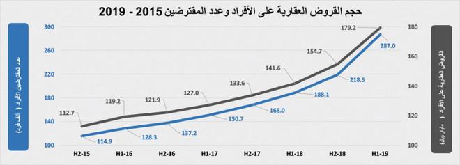 ارتفاع قيمة الصفقات العقارية 3.2 % بعد أسبوعين من الانخفاض