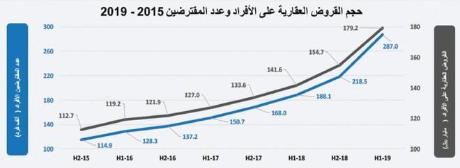 تراجع قيمة صفقات القطاع السكني 15.7 % يخفض صفقات السوق إلى 3.5 مليار ريال