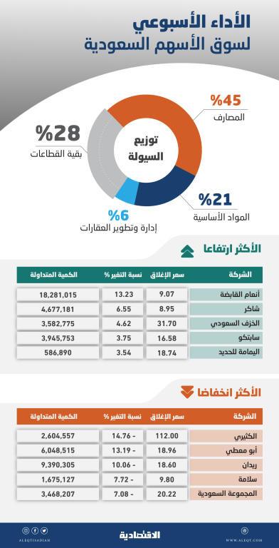 تلاشي الضغوط البيعية يحفز الأسهم السعودية للارتفاع وتحسن الأداء