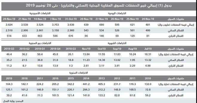 انخفاض شهري لنشاط السوق العقارية المحلية خلال نوفمبر 21.1 % إلى 13.8 مليار ريال