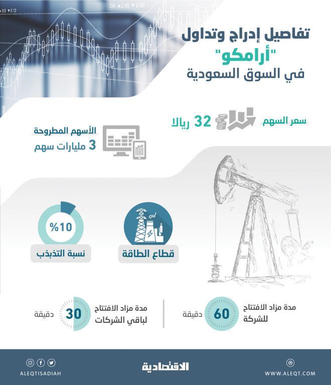 اسهم السوق السعودي