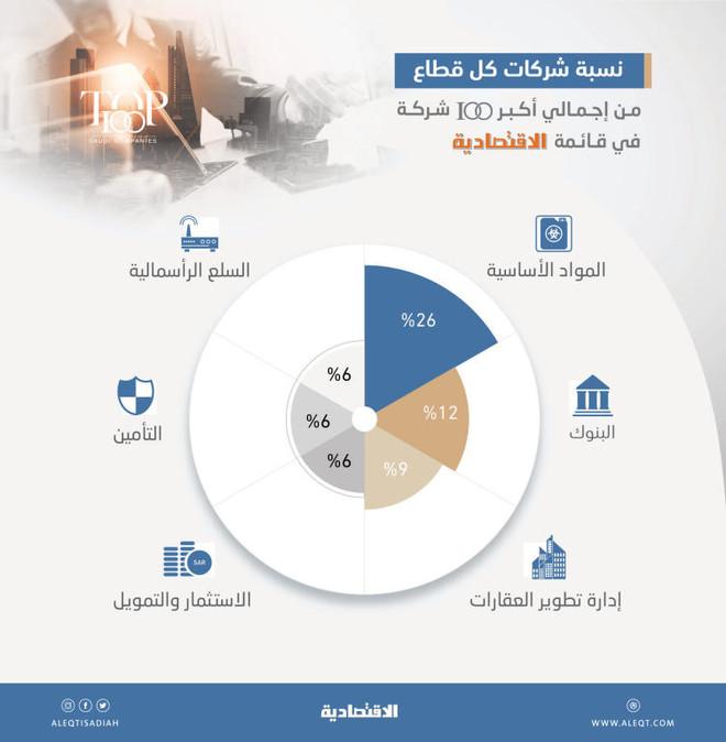 «المواد الأساسية» و«البنوك» و«العقارات» تتصدر القائمة باستحواذها على 47 % من إجمالي الشركات