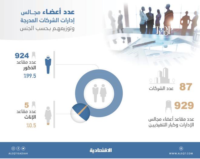 الإناث يشكلن 0.5 % من مقاعد أعضاء مجالس الإدارات وكبار التنفيذيين للشركات المدرجة