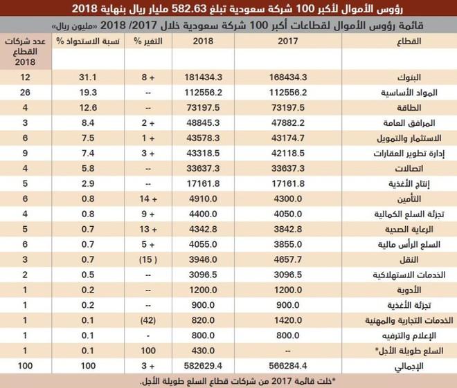 رؤوس الأموال لأكبر 100 شركة سعودية تبلغ 582.63 مليار ريال بنهاية 2018
