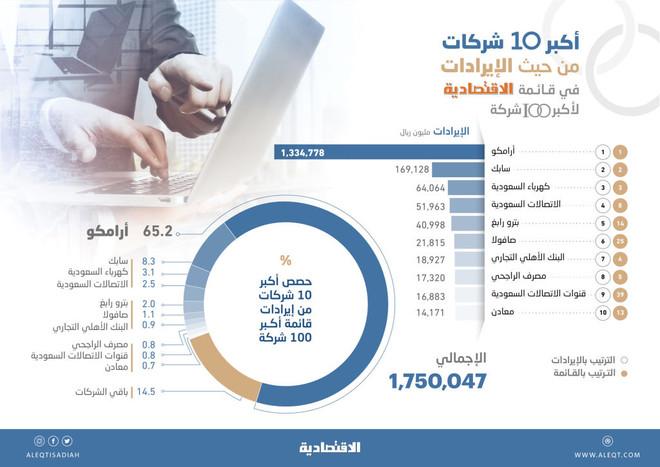 إيرادات أكبر 100 شركة تقفز 25 % في 2018 إلى 2.05 تريليون ريال