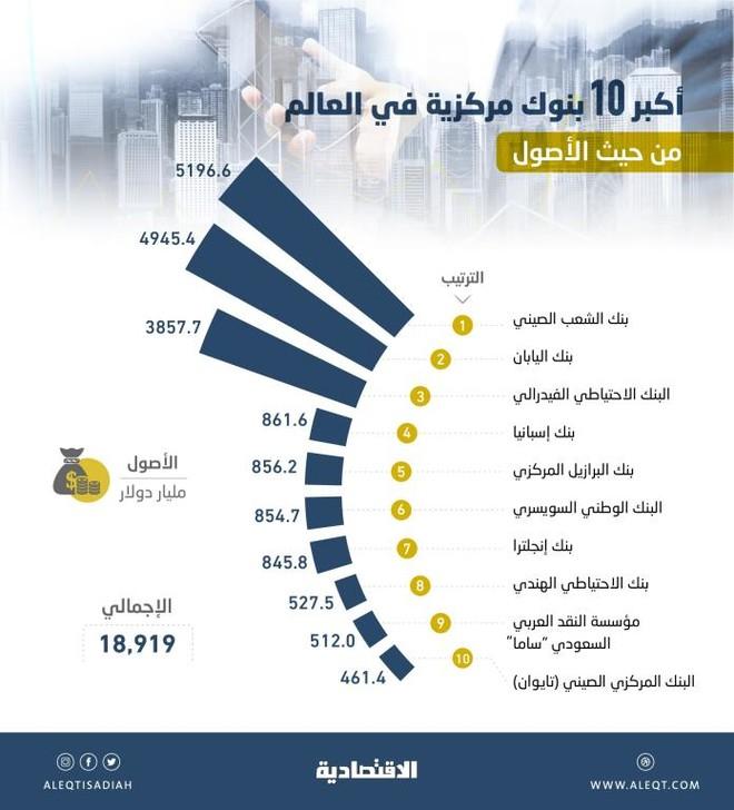 512 مليار دولار أصول «ساما» .. تاسع بنوك العالم المركزية