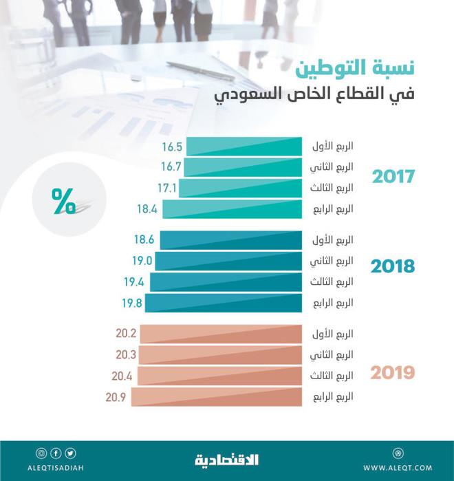 التوطين في القطاع الخاص عند أعلى مستوياته في 20 ربعا بلغ 20 9 صحيفة الاقتصادية