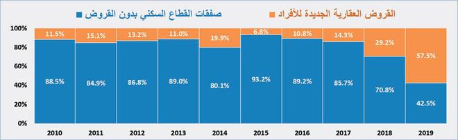 79 مليار ريال قروضا سكنية للأفراد ترفع نشاط سوق العقار 26.5 % خلال 2019