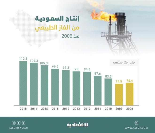 السعودية تتقدم 6 مراكز بين كبار منتجي الغاز بحلول 2030 صحيفة الاقتصادية