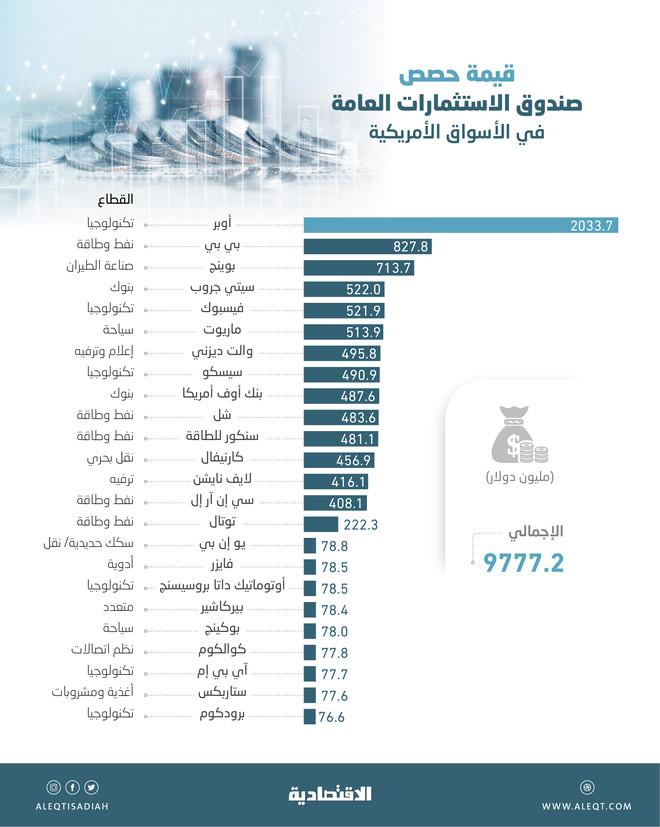 «قناص الفرص» السعودي يرفع استثماراته في الأسواق الأمريكية إلى 9.8 مليار دولار