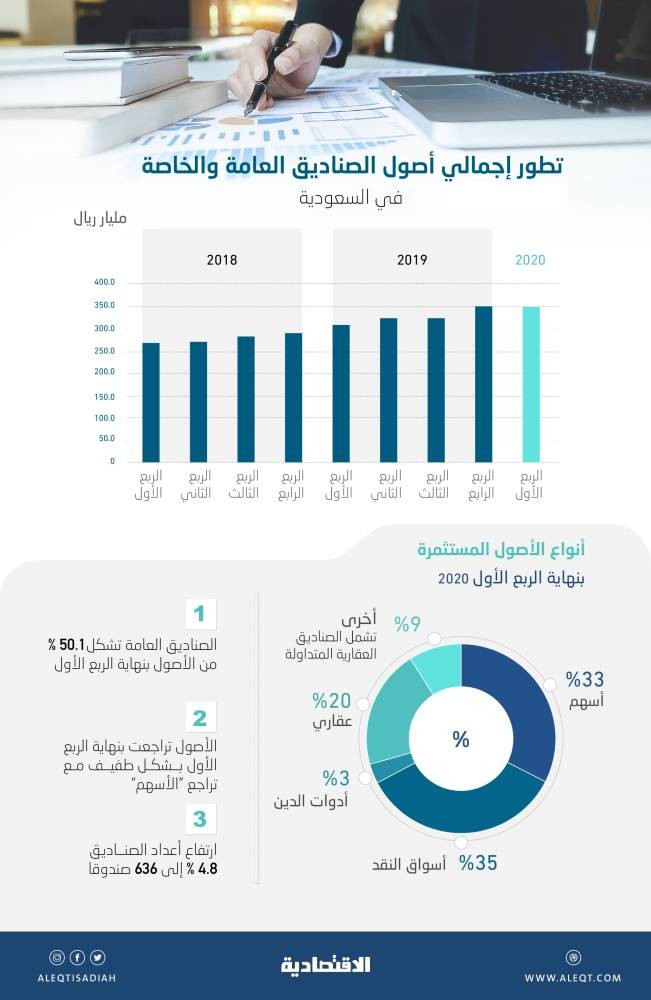 348 86 مليار ريال أصول صناديق الاستثمار في السعودية بنهاية الربع