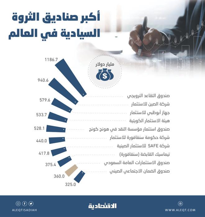 صندوق الاستثمارات يقفز 22 مركزا منذ 2015 .. أصوله تشكل  4.4% من الثروات السيادية العالمية