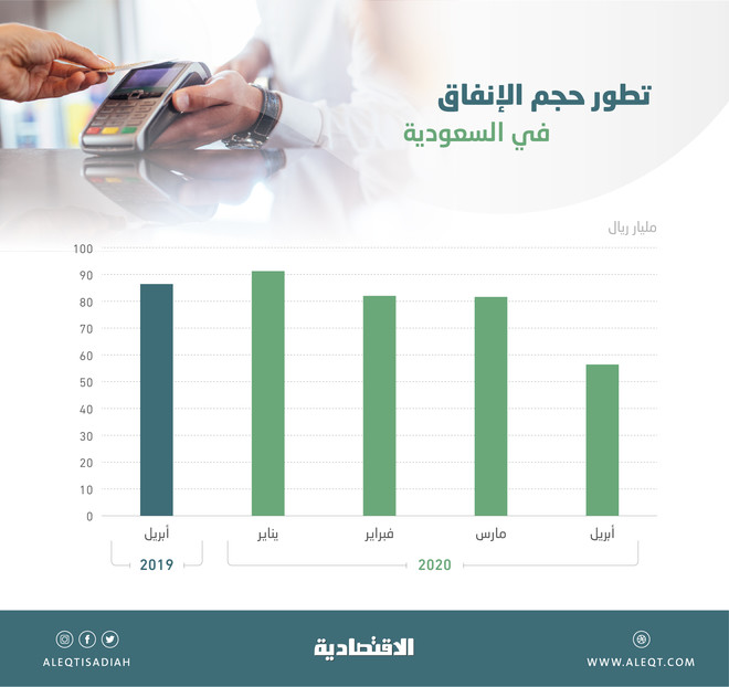 الإجراءات الاحترازية تقلص إنفاق المستهلكين في المملكة إلى 56.7 مليار ريال خلال أبريل
